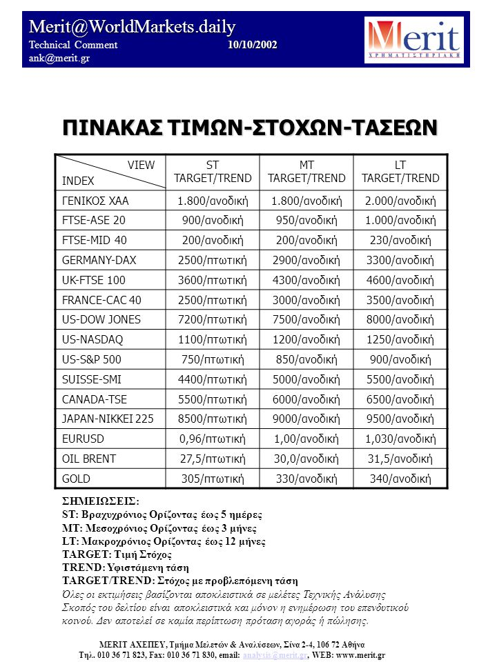VIEW INDEX ST TARGET/TREND MT TARGET/TREND LT TARGET/TREND ΓΕΝΙΚΟΣ ΧΑΑ1.800/ανοδική 2.000/ανοδική FTSE-ASE 20900/ανοδική950/ανοδική1.000/ανοδική FTSE-MID 40200/ανοδική 230/ανοδική GERMANY-DAX2500/πτωτική2900/ανοδική3300/ανοδική UK-FTSE 1003600/πτωτική4300/ανοδική4600/ανοδική FRANCE-CAC 402500/πτωτική3000/ανοδική3500/ανοδική US-DOW JONES7200/πτωτική7500/ανοδική8000/ανοδική US-NASDAQ1100/πτωτική1200/ανοδική1250/ανοδική US-S&P 500750/πτωτική850/ανοδική900/ανοδική SUISSE-SMI4400/πτωτική5000/ανοδική5500/ανοδική CANADA-TSE5500/πτωτική6000/ανοδική6500/ανοδική JAPAN-NIKKEI 2258500/πτωτική9000/ανοδική9500/ανοδική EURUSD0,96/πτωτική1,00/ανοδική1,030/ανοδική OIL BRENT27,5/πτωτική30,0/ανοδική31,5/ανοδική GOLD305/πτωτική330/ανοδική340/ανοδική Merit@WorldMarkets.daily 10/10/2002 Technical Comment 10/10/2002 ank@merit.gr ΠΙΝΑΚΑΣ ΤΙΜΩΝ-ΣΤΟΧΩΝ-ΤΑΣΕΩΝ MERIT ΑΧΕΠΕΥ, Τμήμα Μελετών & Αναλύσεων, Σίνα 2-4, 106 72 Αθήνα Τηλ.