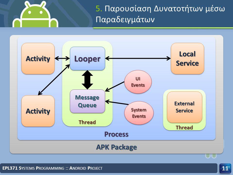 5. Παρουσίαση Δυνατοτήτων μέσω Παραδειγμάτων EPL371 S YSTEMS P ROGRAMMING :: A NDROID P ROJECT 11 APK Package ProcessProcess ThreadThread MessageQueue