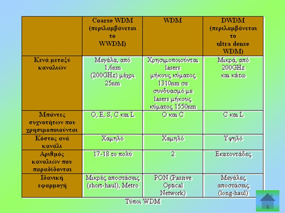 Η ΤΕΧΝΟΛΟΓΙΑ CWDM Η τραχύς μήκους κύματος διαίρεση πολυπλεξία (CWDM – Coarse Wavelength Division Multiplexing) είναι μια τεχνολογία μεταφοράς πολύ- πρ