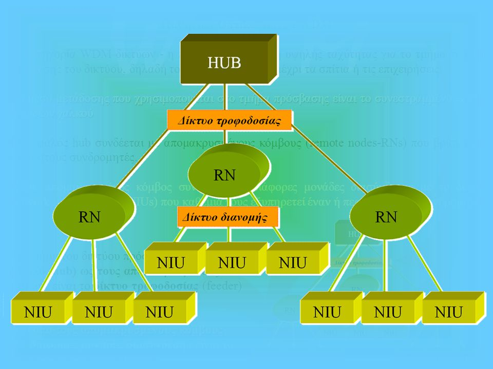 Παθητικά Οπτικά Δίκτυα WDM Η κατηγορία WDM δικτύων - η πιο κατάλληλη λύση υψηλής ταχύτητας για το τμήμα τοπικής πρόσβασης του δικτύου, δηλαδή το τμήμα