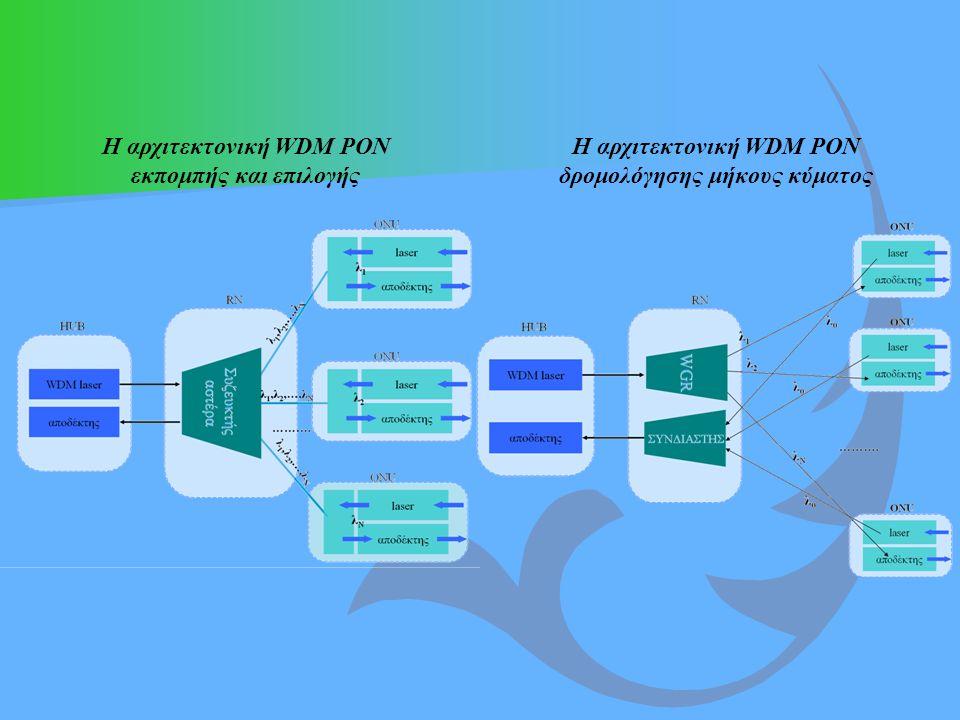 Η αρχιτεκτονική WDM PON δρομολόγησης μήκους κύματος Η αρχιτεκτονική WDM PON εκπομπής και επιλογής