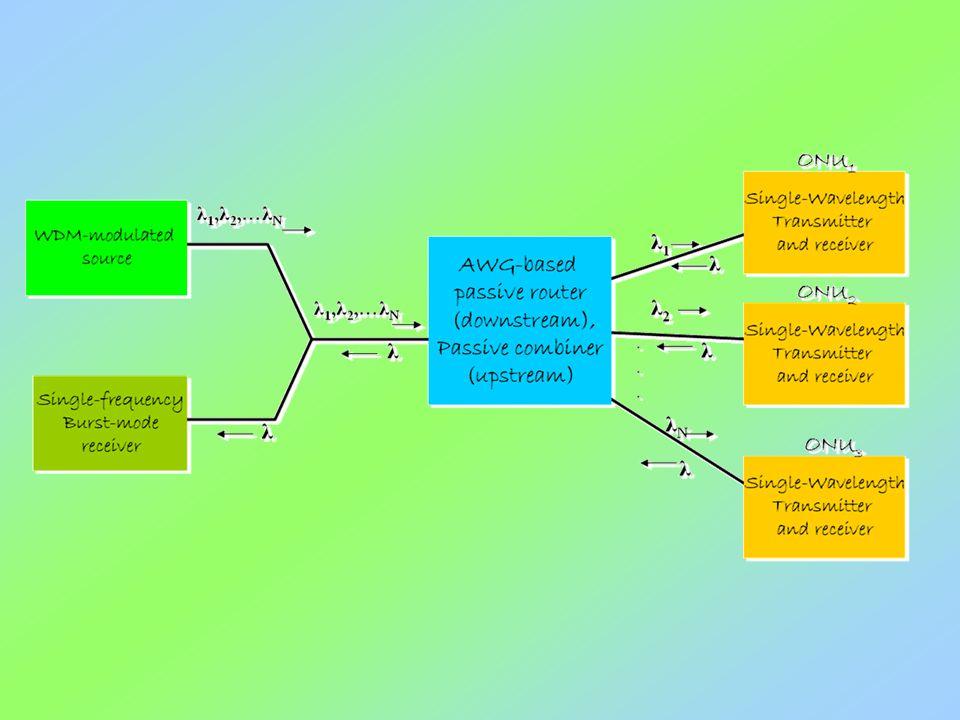 CPON Για την επίλυση του περιορισμού επεκτασιμότητας των παραδοσιακών PONs, μία από τις πρώτες προτάσεις αρχιτεκτονικής WDM-PON βασίζεται στην έννοια