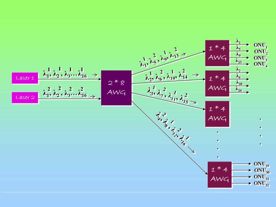 WDM-PON βασισμένο σε πολλαπλών βαθμίδων AWG Οι παραπάνω αρχιτεκτονικές έχουν δύο βασικούς περιορισμούς: (1)δυσκολία στην επέκταση του αριθμού των ONUs