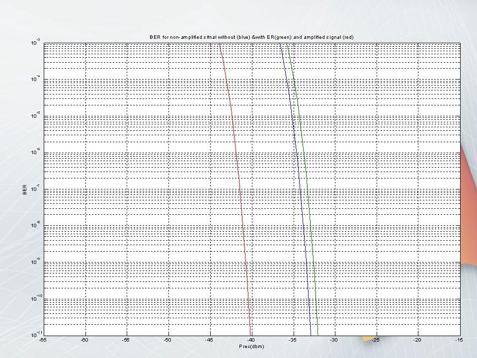 Η υποβάθμιση του ER στον πομπό στα 10dB έχει σαν αποτέλεσμα την δημιουργία ενός πέναλτι, της τάξης των 0,9dB. Αν θεωρήσουμε άπειρο ER είναι περίπου στ