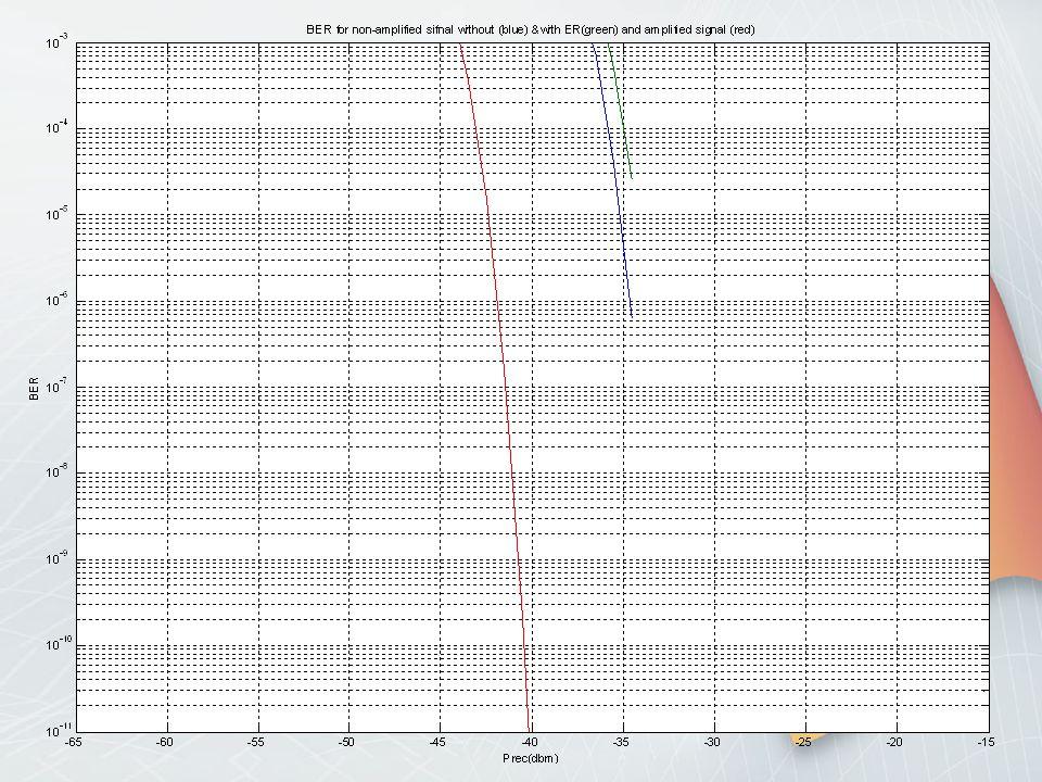 Το κέρδος των 7.2 dB,μας δίνει την δυνατότητα είτε να αυξήσουμε τον αριθμό των χρηστών, είτε την απόσταση. Για ρυθμό μετάδοσης 2.5 Gbit/s και μήκος συ