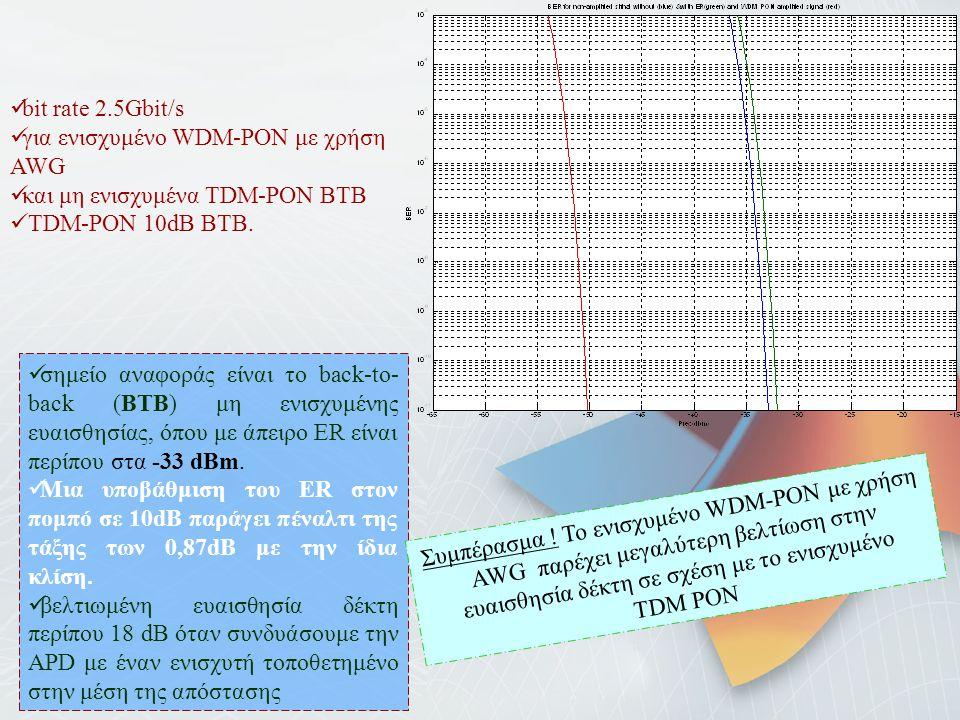 bit rate 2.5Gbit/s για ενισχυμένο WDM-PON με χρήση AWG και μη ενισχυμένα TDM-PON BTB TDM-PON 10dB BTB. σημείο αναφοράς είναι το back-to- back (BTB) μη