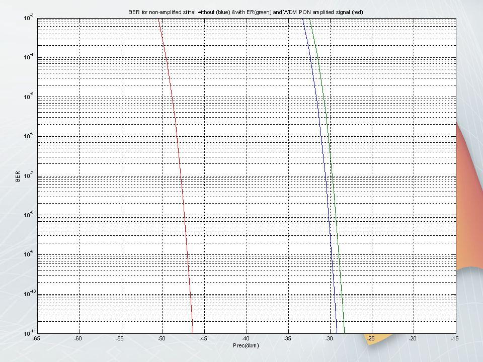 bit rate 10Gbit/s TDM-PON BTB TDM-PON 10dB BTB ενισχυμένο TDM-PON Από τις χαρακτηριστικές προκύπτει μια βελτιωμένη ευαισθησία δέκτη περίπου 7dB για το