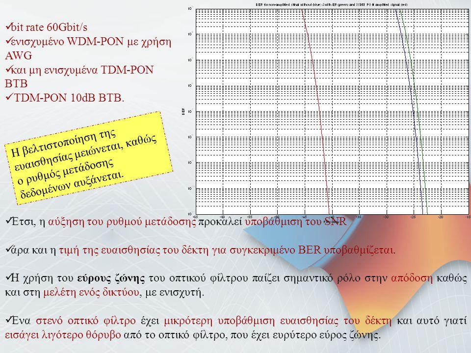 bit rate 60Gbit/s ενισχυμένο WDM-PON με χρήση AWG και μη ενισχυμένα TDM-PON BTB TDM-PON 10dB BTB. Η βελτιστοποίηση της ευαισθησίας μειώνεται, καθώς ο