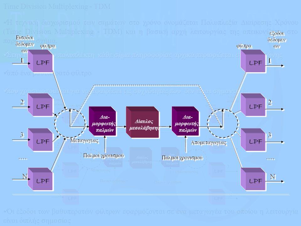 Οι έξοδοι των βαθυπερατών φίλτρων εφαρμόζονται σε ένα μεταγωγέα του οποίου η λειτουργία είναι διπλής σημασίας Time Division Multiplexing - TDM Η τεχνι
