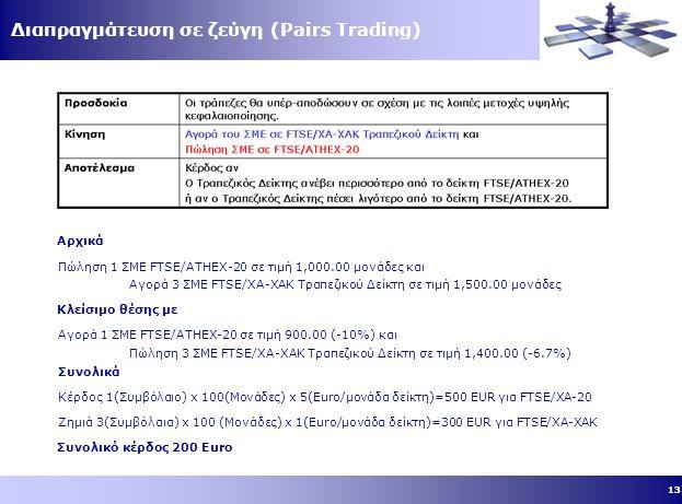 13 Διαπραγμάτευση σε ζεύγη (Pairs Trading) Αρχικά Πώληση 1 ΣΜΕ FTSE/ATHEX-20 σε τιμή 1,000.00 μονάδες και Αγορά 3 ΣΜΕ FTSE/ΧΑ-ΧΑΚ Τραπεζικού Δείκτη σε τιμή 1,500.00 μονάδες Κλείσιμο θέσης με Αγορά 1 ΣΜΕ FTSE/ATHEX-20 σε τιμή 900.00 (-10%) και Πώληση 3 ΣΜΕ FTSE/ΧΑ-ΧΑΚ Τραπεζικού Δείκτη σε τιμή 1,400.00 (-6.7%) Συνολικά Κέρδος 1(Συμβόλαιο) x 100(Μονάδες) x 5(Euro/μονάδα δείκτη)=500 EUR για FTSE/ΧΑ-20 Ζημιά 3(Συμβόλαια) x 100 (Μονάδες) x 1(Euro/μονάδα δείκτη)=300 EUR για FTSE/ΧΑ-ΧΑΚ Συνολικό κέρδος 200 Euro