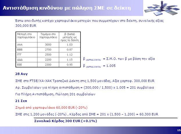 15 Έστω επενδυτής κατέχει χαρτοφυλάκιο μετοχών που συμμετέχουν στο δείκτη, συνολικής αξίας 300,000 EUR Αντιστάθμιση κινδύνου με πώληση ΣΜΕ σε δείκτη 28 Αυγ ΣΜΕ στο FTSE/ΧΑ-ΧΑΚ Τραπεζικό Δείκτη στις 1,500 μονάδες, Αξία χαρτοφ.
