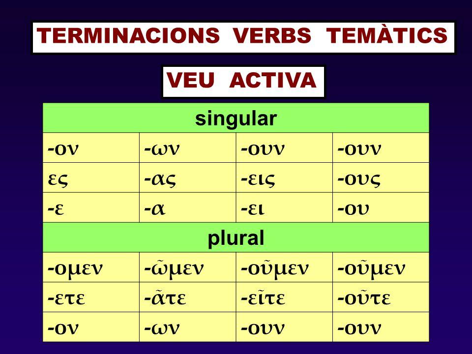 TERMINACIONS VERBS TEMÀTICS singular -ον-ων-ουν ες-ας-εις-ους -ε-ε-α-ει-ου plural -ομεν-ῶμεν-οῦμεν -ετε-ᾶτε-εῖτε-οῦτε -ον-ων-ουν VEU ACTIVA