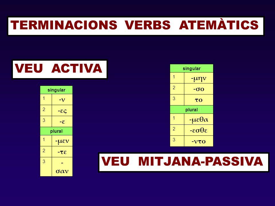 TERMINACIONS VERBS ATEMÀTICS VEU ACTIVA VEU MITJANA-PASSIVA singular 1 -ν 2 -ες 3 -ε plural 1 -μεν 2 -τε 3 - σαν singular 1 -μην 2 -σο 3 το plural 1 -μεθα 2 -εσθε 3 -ντο