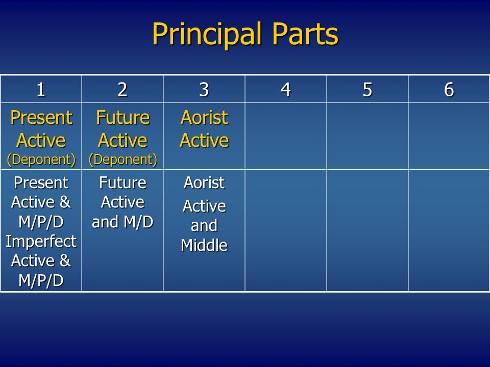 Principal Parts 123456 Present Active (Deponent) Future Active (Deponent) Aorist Active Present Active & M/P/D Imperfect Active & M/P/D Future Active and M/D Aorist Active and Middle