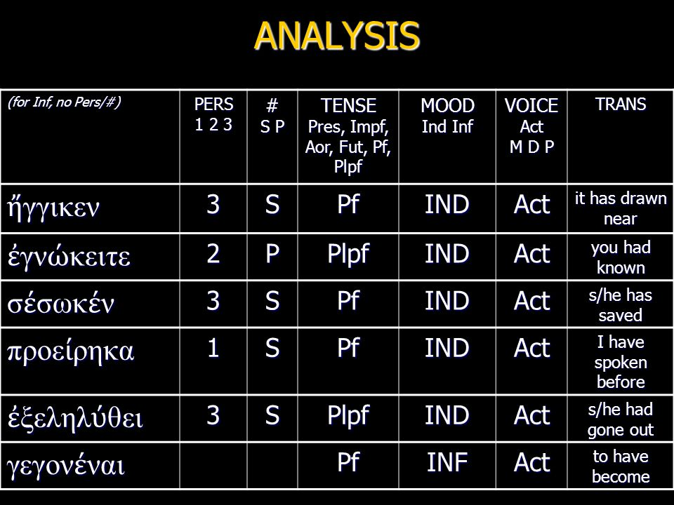 ANALYSIS (for Inf, no Pers/#) PERS 1 2 3 # S P TENSE Pres, Impf, Aor, Fut, Pf, Plpf MOOD Ind Inf VOICE Act M D P TRANS ἤ γγικεν 3SPfINDAct it has draw
