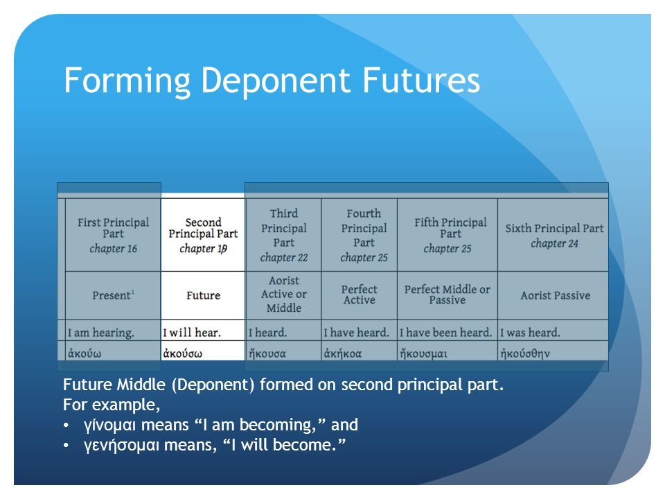 "Future Middle (Deponent) formed on second principal part. For example, γίνομαι means ""I am becoming,"" and γενήσομαι means, ""I will become."""
