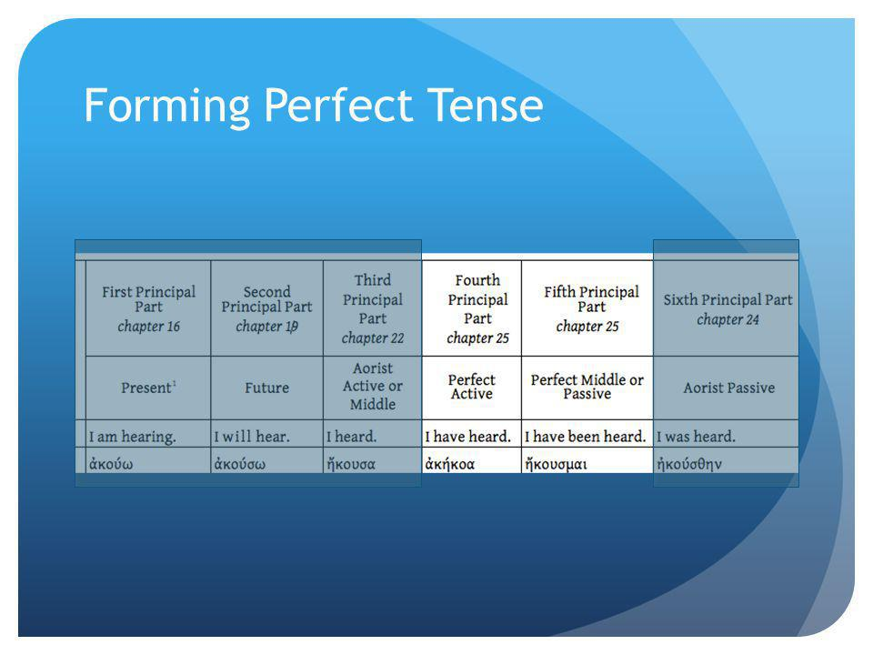 The Paradigm: Perfect Active Preposition for Compound Verb +Redupli -cation +Perfect Active Tense Stem +Tense Formativ e +NO CONNECT -ING VOWEL Primary Active Personal Endings λε+λυ+κα+ --  λέλυκα λε+λυ+κα+ ς  λέλυκας λε+λυ+κε+ -- (ν)  λέλυκε(ν) λε+λυ+κα+ μεν  λελύκαμεν λε+λυ+κα+ τε  λελύκατε λε+λυ+κα+ σι(ν)  λελύκασι(ν) Mounce, 25.5