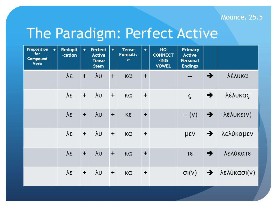The Paradigm: Perfect Middle/Passive Preposition for Compound Verb +Redupli -cation +Perfect M/P Tense Stem + NO TENSE FORMA- TIVE +NO CONNECT -ING VOWEL Primary Active Personal Endings λε+λυ++ μαι  λέλυμαι λε+λυ++ σαι  λέλυσαι λε+λυ++ ται  λέλυται λε+λυ++ μεθα  λελύμεθα λε+λυ++ σθε  λέλυσθε λε+λυ++ νται  λέλυνται Mounce, 25.7
