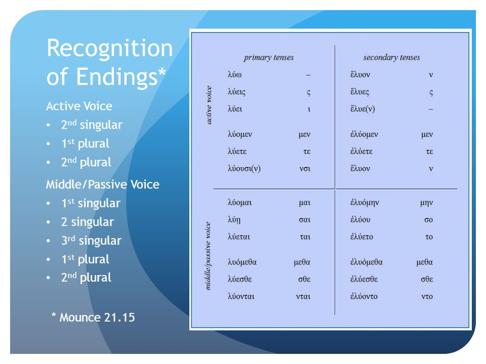 Recognition of Endings* Active Voice 2 nd singular 1 st plural 2 nd plural Middle/Passive Voice 1 st singular 2 singular 3 rd singular 1 st plural 2 nd plural * Mounce 21.15