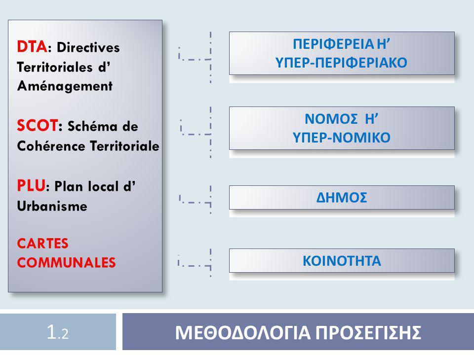 Zone UA (A = tissus Anciens) Παλιός Ιστός Zone UG (G = habitat Groupé) Συγκροτήματα Κατοικιών Zone UH (H = habitat individuel) Μεμονωμένες Κατοικίες Zone UI (I = activités Industrielles) Βιομηχανικές Δραστηριότητες Zone UJ (J = habitat individuel diffus) Ζώνη Διάσπαρτων Μεμονωμένων Κατοικιών Zone US (S = équipements sportifs) Ζώνη Αθλητικών Εγκαταστάσεων Zone UZ (Z = ZAC) Ζώνες Ανάπλασης (P.I.C.) ( Périmètres d' Implantation Commerciale ) Περίμετροι Εμπορικής Δραστηριότητας PLU (Plan Local d' Urbanisme) Σχέδιο Τοπικής Πολεοδόμησης 4.3 Ζώνες του PLU