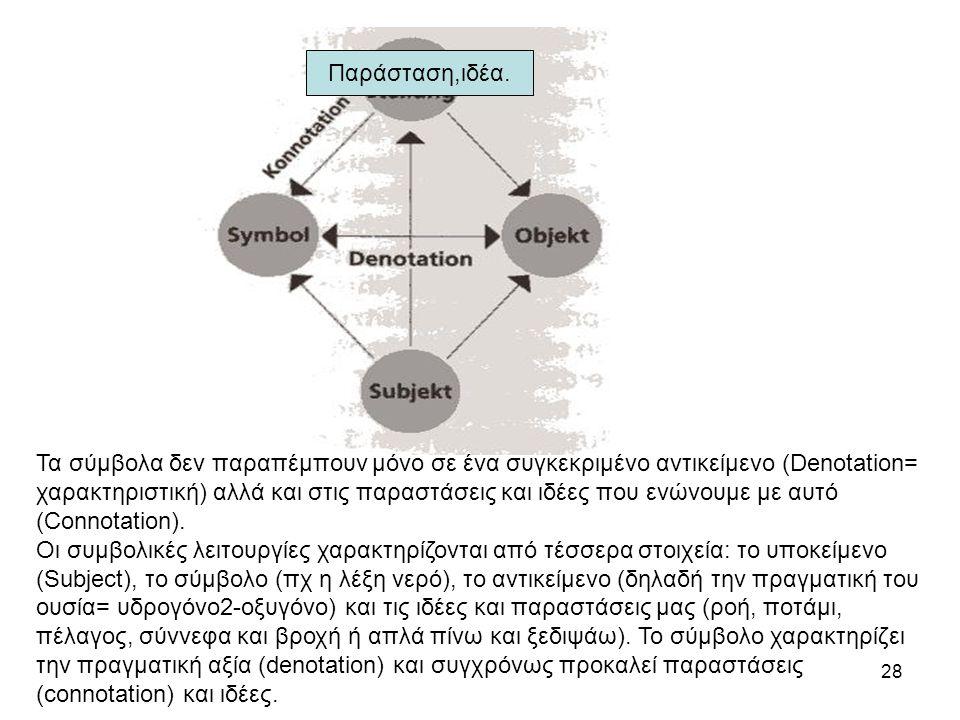 28 Τα σύμβολα δεν παραπέμπουν μόνο σε ένα συγκεκριμένο αντικείμενο (Denotation= χαρακτηριστική) αλλά και στις παραστάσεις και ιδέες που ενώνουμε με αυτό (Connotation).