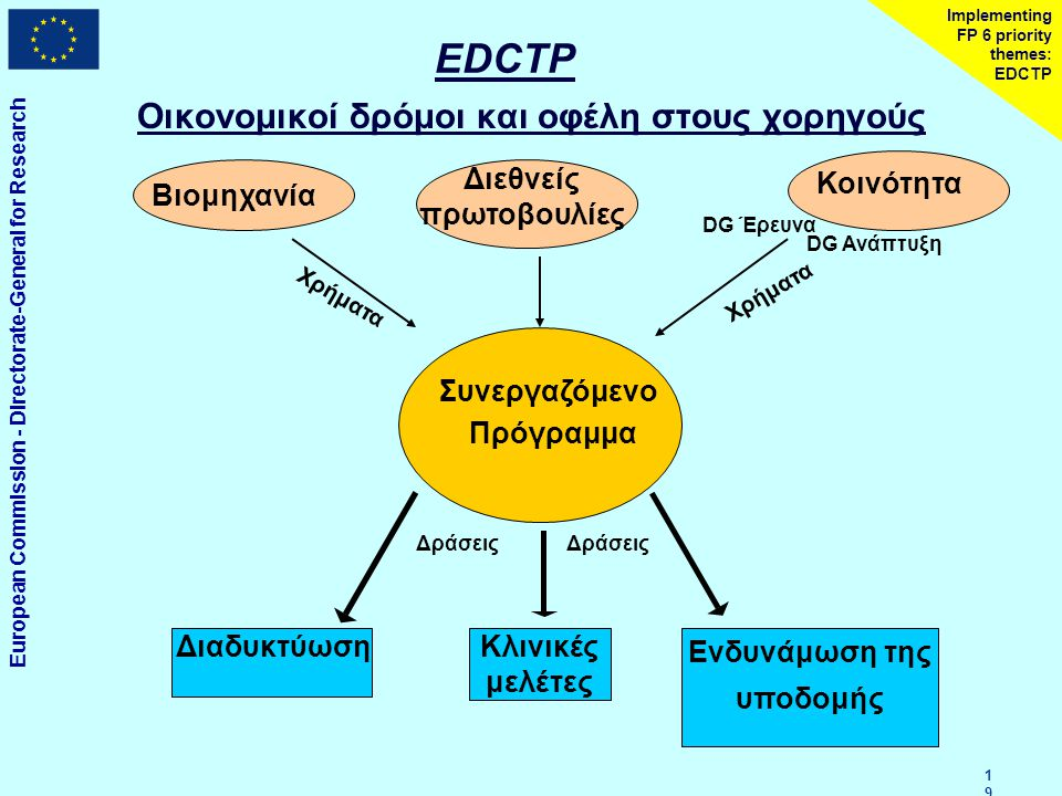 European Commission - Directorate-General for Research 1919 Implementing FP 6 priority themes: EDCTP EDCTP Οικονομικοί δρόμοι και οφέλη στους χορηγούς