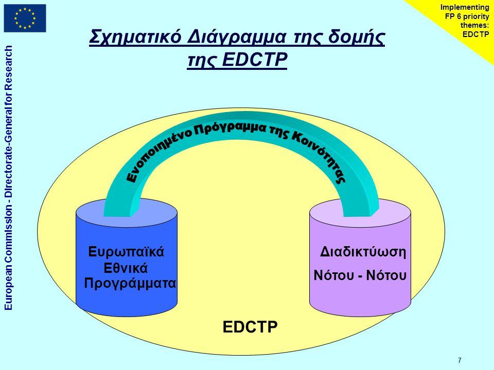 European Commission - Directorate-General for Research 8 Implementing FP 6 priority themes: EDCTP Συστατικά της EDCTP UΕνοποίηση των Ευρωπαϊκών Εθνικών Προγραμμάτων UΚοινό πρόγραμμα για να επιταχυνθεί η ανάπτυξη νέων παρεμβάσεων υποστηρίζοντας και/η χρηματοδοτώντας κλινικές μελέτες UΕνοποίηση των διαδικτυώσεων στις ΥΑΧ  Ανάπτυξη και συντονισμός των Νοτίων διαδικτυώσεων  Ενδυνάμωση των υποδομών στις ΥΑΧ (εγκαταστάσεις και ανθρώπινο δυναμικό)