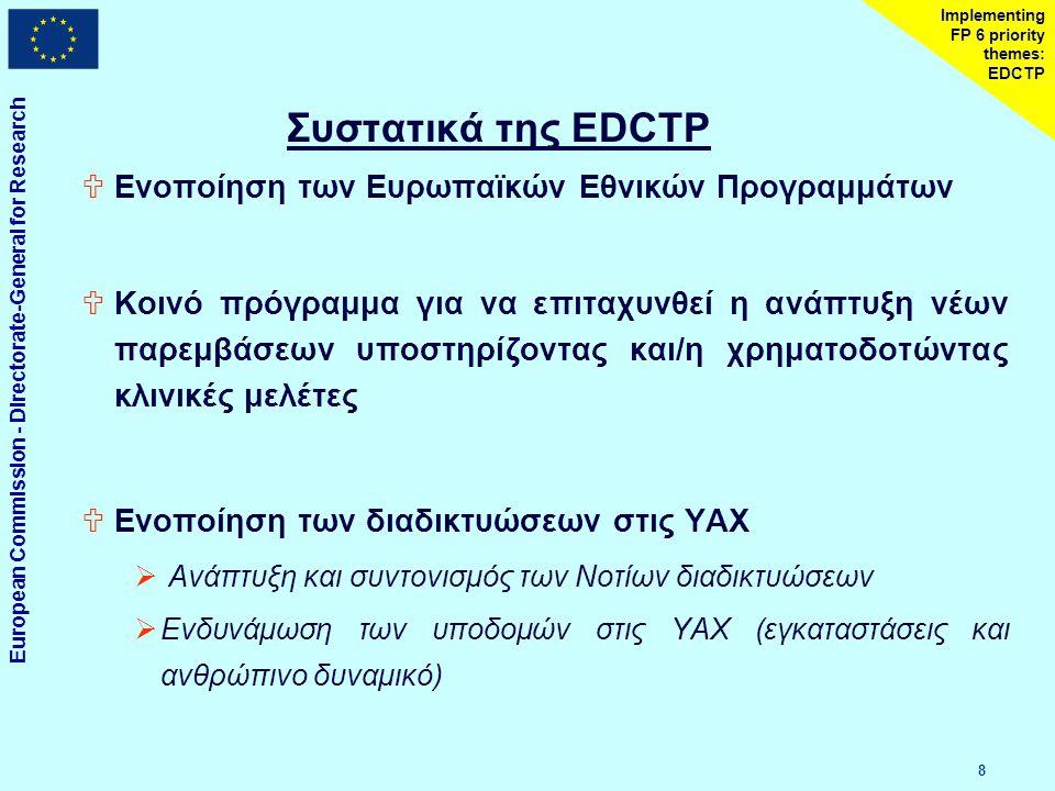 European Commission - Directorate-General for Research 1919 Implementing FP 6 priority themes: EDCTP EDCTP Οικονομικοί δρόμοι και οφέλη στους χορηγούς Χρήματα Δράσεις Βιομηχανία Διεθνείς πρωτοβουλίες DG Έρευνα DG Ανάπτυξη Συνεργαζόμενο Πρόγραμμα Διαδυκτύωση Ενδυνάμωση της υποδομής Κοινότητα Κλινικές μελέτες