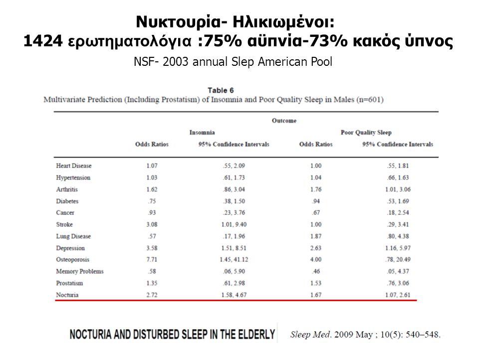 Νυκτουρία- Ηλικιωμένοι: 1424 ερωτηματολόγια :75% αϋπνία-73% κακός ύπνος NSF- 2003 annual Slep American Pool