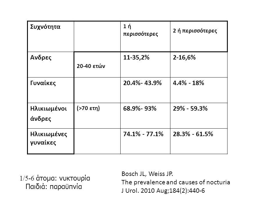 Νυκτουρία –γυναίκες Σχετίζεται με: κλιμακτήριο, άγχος, αϋπνία ΣΑΥΥ, φυλή (ανατομικά χαρακτηριστικά λεκάνης) Συνήθεις αιτίες Εγκυμοσύνη, γέννα, ηλικία Εμμηνόπαυση ΣΑΥΥ:47%/21% Οιστρογόνα μείωση ΣΑΥΥ+νυκτουρία