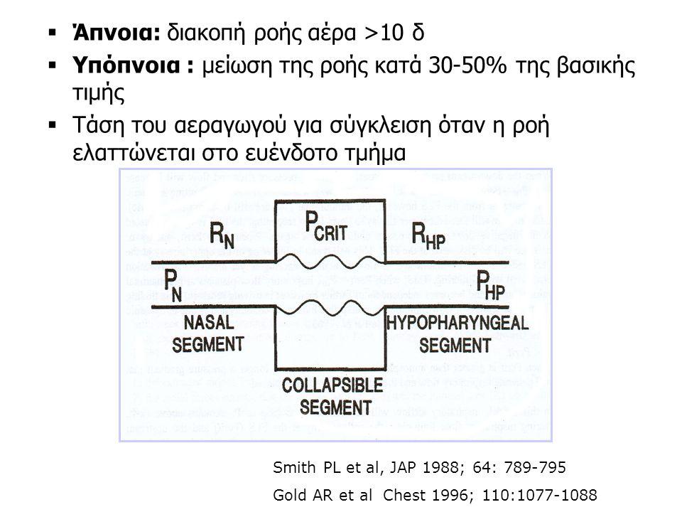 Morrell MJ et al, AJRCCM 1998; 158:1974-1981 Έκκριση ΑΝΡ Καταστολή AVP Αύξηση ενδοκοιλιακής πίεσης Πολυουρία Νυκτουρία Συχνότητα 4-7 νύχτες 5-28% ασθενών ΣΑΥΥ Μονάδα Υπνου: 56% των ασθενών (αδημοσίευτα δεδομένα)