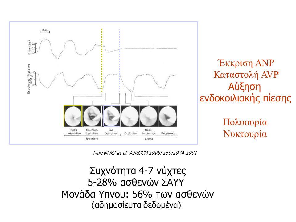 Morrell MJ et al, AJRCCM 1998; 158:1974-1981 Έκκριση ΑΝΡ Καταστολή AVP Αύξηση ενδοκοιλιακής πίεσης Πολυουρία Νυκτουρία Συχνότητα 4-7 νύχτες 5-28% ασθε