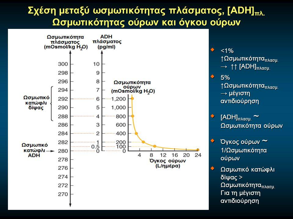 Σχέση μεταξύ ωσμωτικότητας πλάσματος, [ADH] πλ.