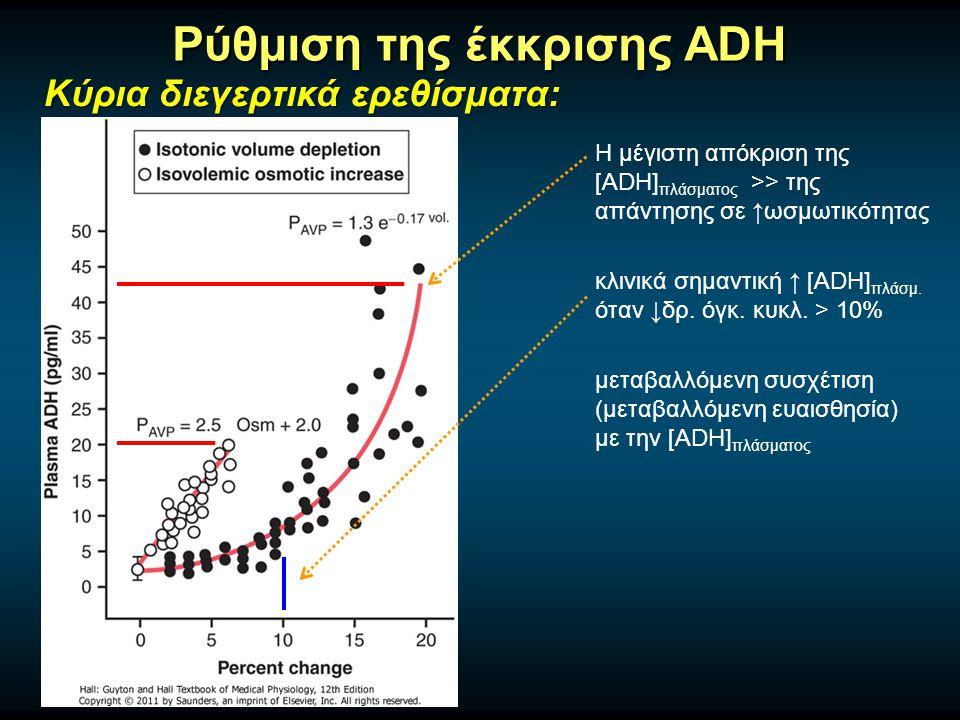 Ρύθμιση της έκκρισης ADH Κύρια διεγερτικά ερεθίσματα: μεταβαλλόμενη συσχέτιση (μεταβαλλόμενη ευαισθησία) με την [ADH] πλάσματος κλινικά σημαντική ↑ [ADH] πλάσμ.
