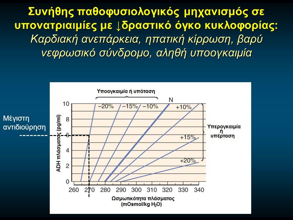 Συνήθης παθοφυσιολογικός μηχανισμός σε υπονατριαιμίες με ↓δραστικό όγκο κυκλοφορίας: Καρδιακή ανεπάρκεια, ηπατική κίρρωση, βαρύ νεφρωσικό σύνδρομο, αληθή υποογκαιμία Μέγιστη αντιδιούρηση