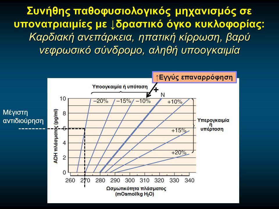 Συνήθης παθοφυσιολογικός μηχανισμός σε υπονατριαιμίες με ↓δραστικό όγκο κυκλοφορίας: Καρδιακή ανεπάρκεια, ηπατική κίρρωση, βαρύ νεφρωσικό σύνδρομο, αληθή υποογκαιμία ↑Εγγύς επαναρρόφηση + Μέγιστη αντιδιούρηση