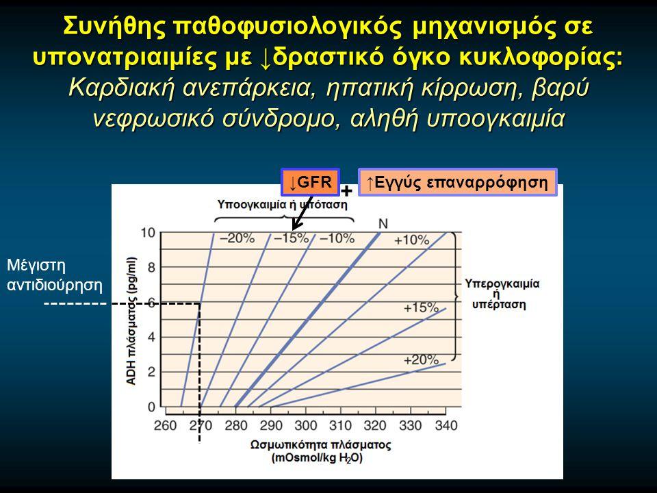 Συνήθης παθοφυσιολογικός μηχανισμός σε υπονατριαιμίες με ↓δραστικό όγκο κυκλοφορίας: Καρδιακή ανεπάρκεια, ηπατική κίρρωση, βαρύ νεφρωσικό σύνδρομο, αληθή υποογκαιμία ↑Εγγύς επαναρρόφηση↓GFR Μέγιστη αντιδιούρηση +