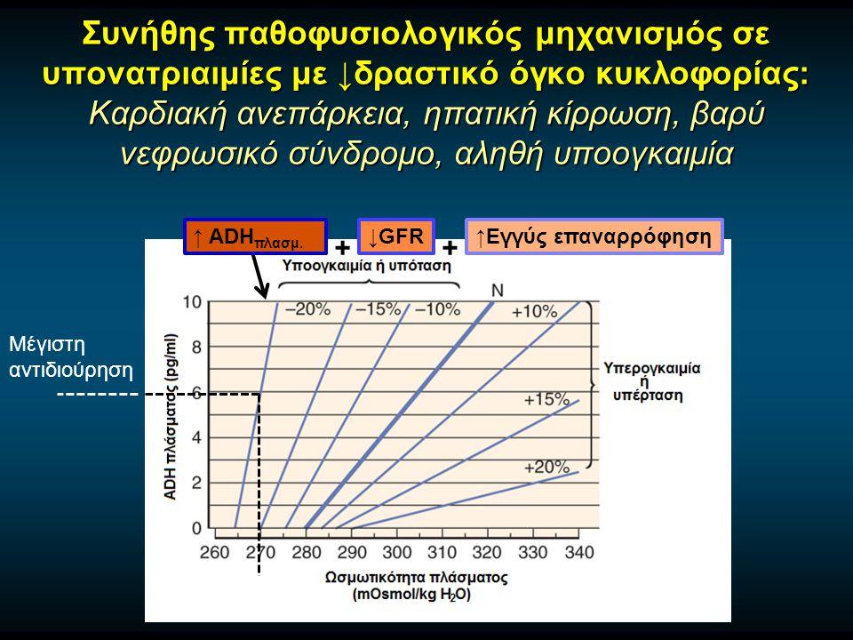 Συνήθης παθοφυσιολογικός μηχανισμός σε υπονατριαιμίες με ↓δραστικό όγκο κυκλοφορίας: Καρδιακή ανεπάρκεια, ηπατική κίρρωση, βαρύ νεφρωσικό σύνδρομο, αληθή υποογκαιμία ↑Εγγύς επαναρρόφηση↓GFR Μέγιστη αντιδιούρηση + ↑ ADH πλασμ.