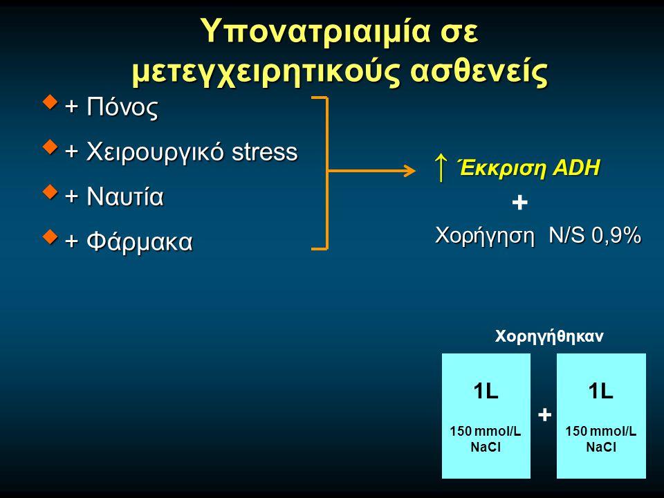 Υπονατριαιμία σε μετεγχειρητικούς ασθενείς  + Πόνος  + Χειρουργικό stress  + Ναυτία  + Φάρμακα ↑ Έκκριση ADH Χορήγηση N/S 0,9% 1L 150 mmol/L NaCl 1L 150 mmol/L NaCl Χορηγήθηκαν + +