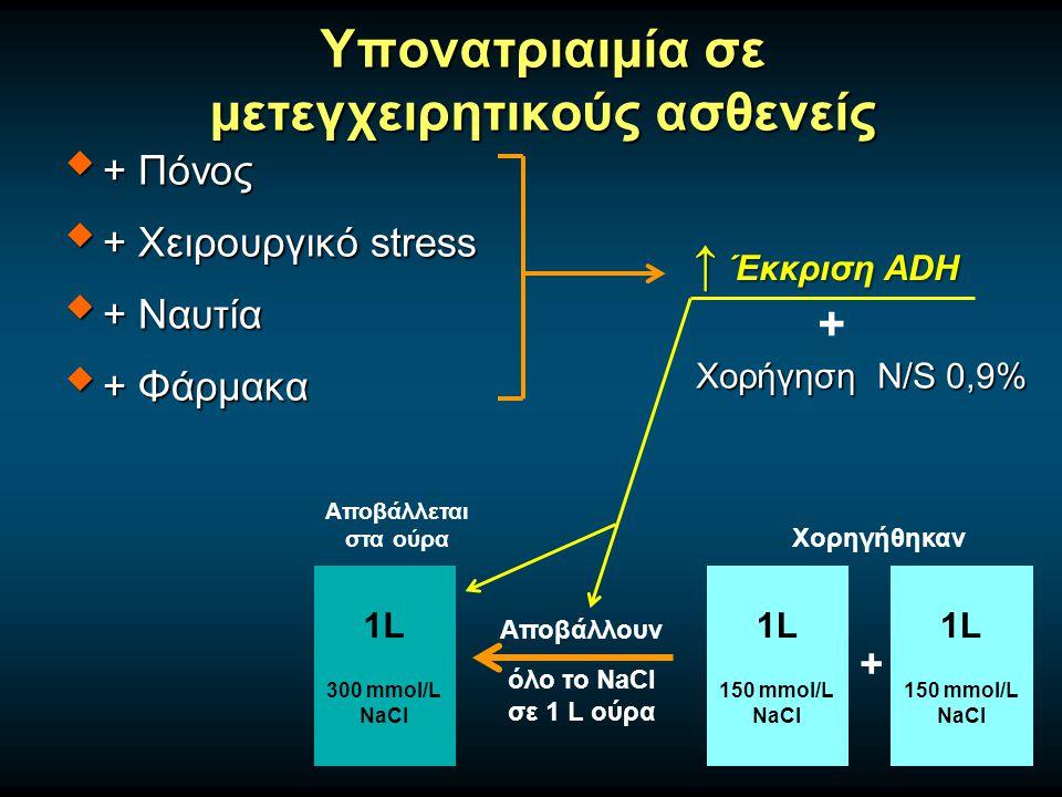 Υπονατριαιμία σε μετεγχειρητικούς ασθενείς  + Πόνος  + Χειρουργικό stress  + Ναυτία  + Φάρμακα ↑ Έκκριση ADH Χορήγηση N/S 0,9% 1L 150 mmol/L NaCl 1L 150 mmol/L NaCl 1L 300 mmol/L NaCl Αποβάλλουν όλο το NaCl σε 1 L ούρα Χορηγήθηκαν Αποβάλλεται στα ούρα + +