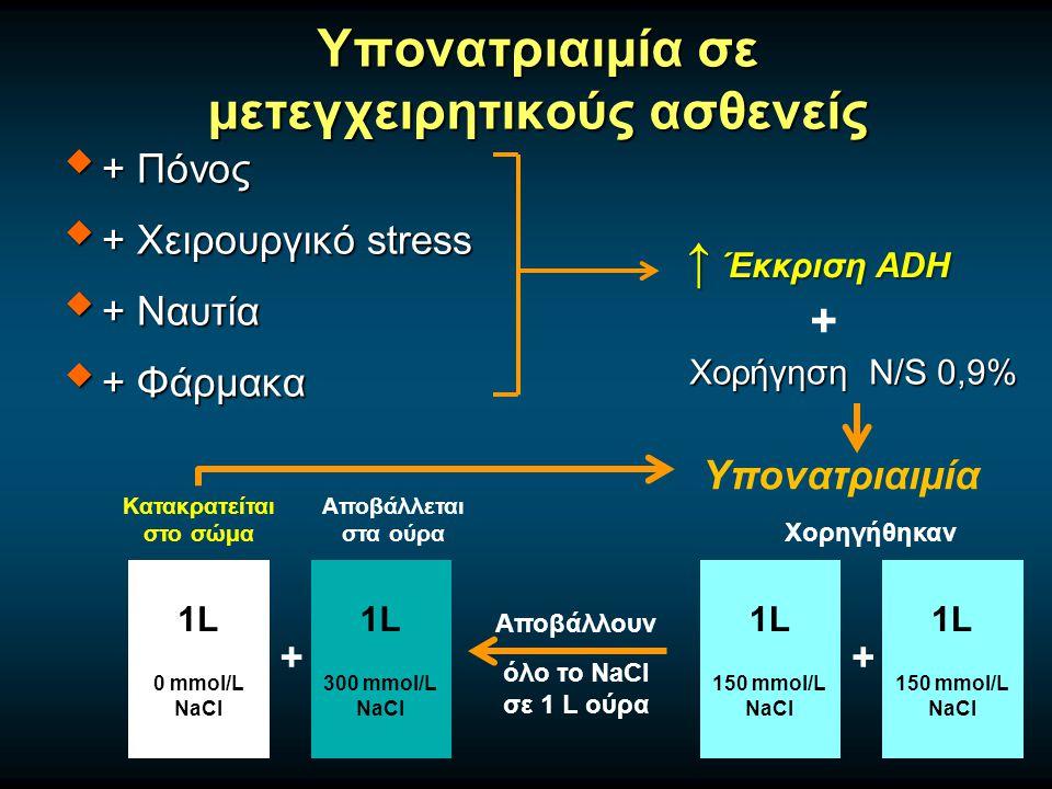 Υπονατριαιμία σε μετεγχειρητικούς ασθενείς  + Πόνος  + Χειρουργικό stress  + Ναυτία  + Φάρμακα ↑ Έκκριση ADH Χορήγηση N/S 0,9% 1L 150 mmol/L NaCl 1L 150 mmol/L NaCl 1L 0 mmol/L NaCl 1L 300 mmol/L NaCl Αποβάλλουν όλο το NaCl σε 1 L ούρα Χορηγήθηκαν Αποβάλλεται στα ούρα Κατακρατείται στο σώμα ++ + Υπονατριαιμία
