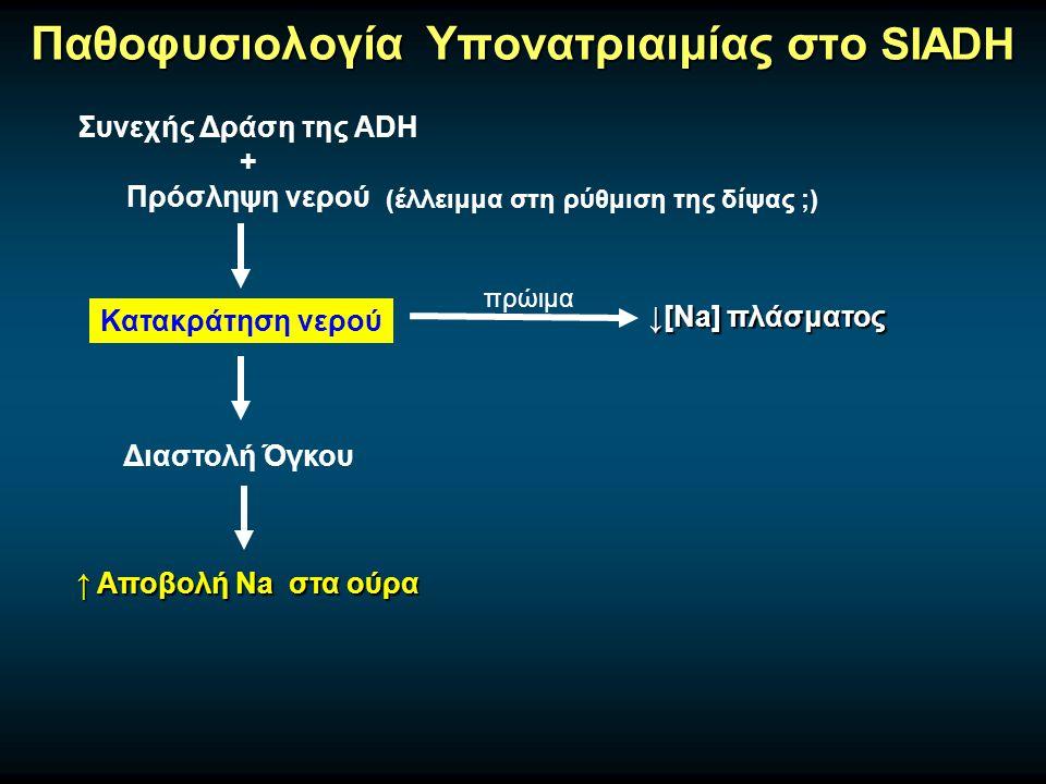 Παθοφυσιολογία Υπονατριαιμίας στο SIADH Συνεχής Δράση της ADH + Πρόσληψη νερού Κατακράτηση νερού ↓[Na] πλάσματος Διαστολή Όγκου ↑ Αποβολή Na στα ούρα (έλλειμμα στη ρύθμιση της δίψας ;) πρώιμα