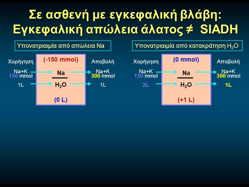 Σε ασθενή με εγκεφαλική βλάβη: Εγκεφαλική απώλεια άλατος ≠ SIADH Υπονατριαιμία από απώλεια Na (-150 mmol) Na H 2 O (0 L) Χορήγηση Na+K 150 mmol 1L Αποβολή Na+K 300 mmol 1L Υπονατριαιμία από κατακράτηση H 2 O (0 mmol) Na H 2 O (+1 L) Χορήγηση Na+K 150 mmol 2L Αποβολή Na+K 300 mmol 1L