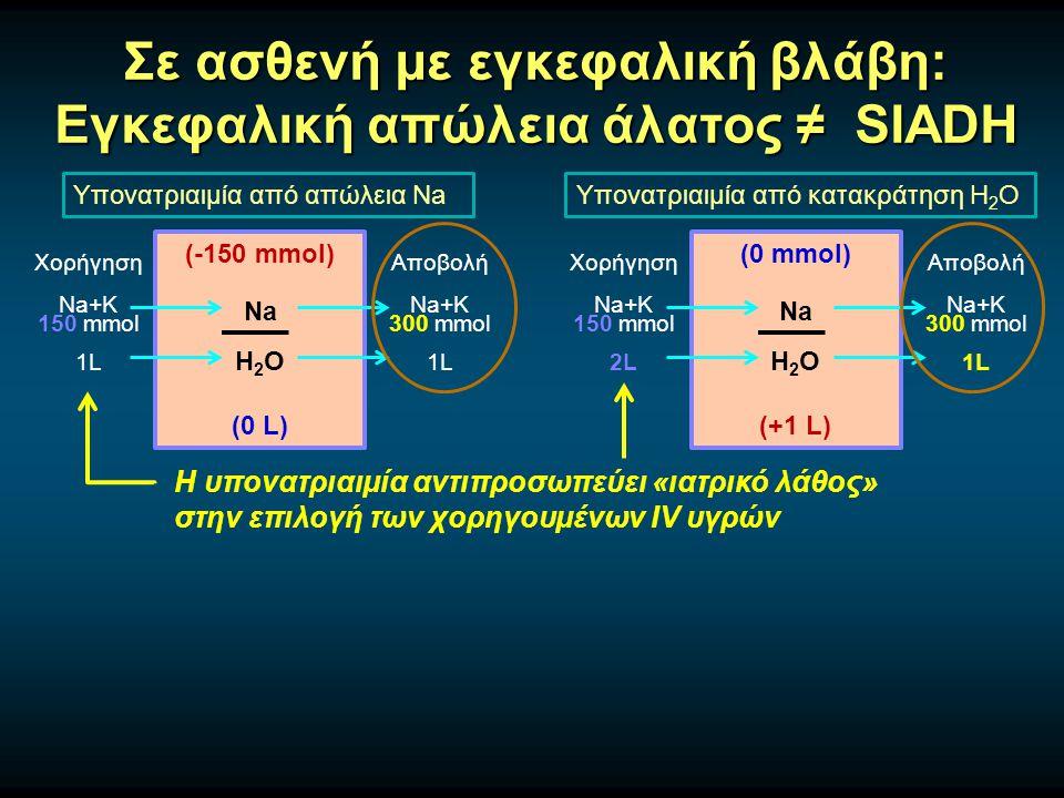 Σε ασθενή με εγκεφαλική βλάβη: Εγκεφαλική απώλεια άλατος ≠ SIADH Υπονατριαιμία από απώλεια Na (-150 mmol) Na H 2 O (0 L) Χορήγηση Na+K 150 mmol 1L Αποβολή Na+K 300 mmol 1L Υπονατριαιμία από κατακράτηση H 2 O (0 mmol) Na H 2 O (+1 L) Χορήγηση Na+K 150 mmol 2L Αποβολή Na+K 300 mmol 1L Η υπονατριαιμία αντιπροσωπεύει «ιατρικό λάθος» στην επιλογή των χορηγουμένων IV υγρών