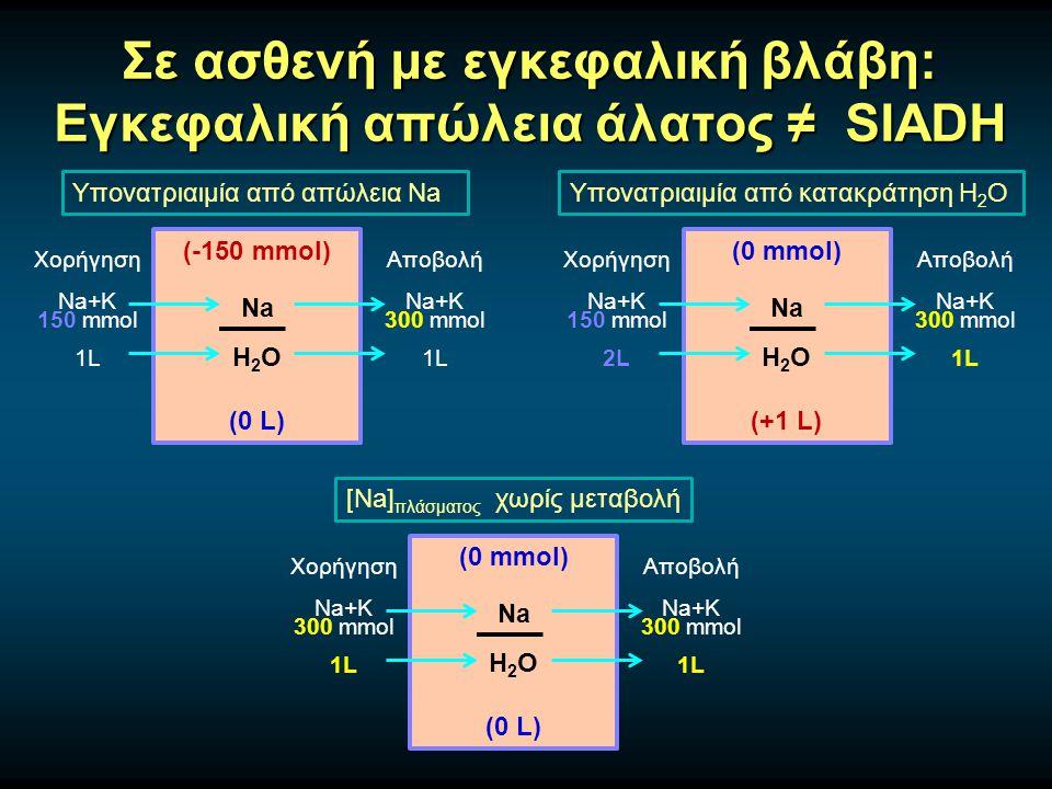 Σε ασθενή με εγκεφαλική βλάβη: Εγκεφαλική απώλεια άλατος ≠ SIADH Υπονατριαιμία από απώλεια Na (-150 mmol) Na H 2 O (0 L) Χορήγηση Na+K 150 mmol 1L Αποβολή Na+K 300 mmol 1L Υπονατριαιμία από κατακράτηση H 2 O (0 mmol) Na H 2 O (+1 L) Χορήγηση Na+K 150 mmol 2L Αποβολή Na+K 300 mmol 1L [Na] πλάσματος χωρίς μεταβολή (0 mmol) Na H 2 O (0 L) Χορήγηση Na+K 300 mmol 1L Αποβολή Na+K 300 mmol 1L