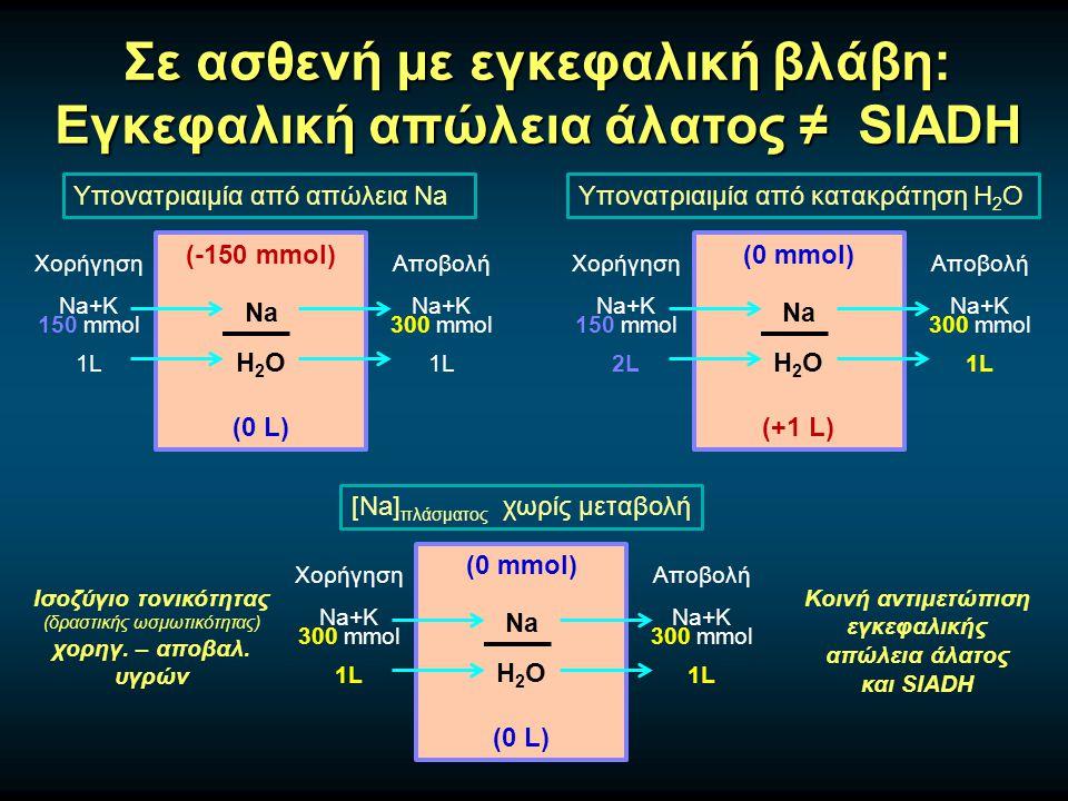 Σε ασθενή με εγκεφαλική βλάβη: Εγκεφαλική απώλεια άλατος ≠ SIADH Υπονατριαιμία από απώλεια Na (-150 mmol) Na H 2 O (0 L) Χορήγηση Na+K 150 mmol 1L Αποβολή Na+K 300 mmol 1L Υπονατριαιμία από κατακράτηση H 2 O (0 mmol) Na H 2 O (+1 L) Χορήγηση Na+K 150 mmol 2L Αποβολή Na+K 300 mmol 1L [Na] πλάσματος χωρίς μεταβολή (0 mmol) Na H 2 O (0 L) Χορήγηση Na+K 300 mmol 1L Αποβολή Na+K 300 mmol 1L Ισοζύγιο τονικότητας (δραστικής ωσμωτικότητας) χορηγ.