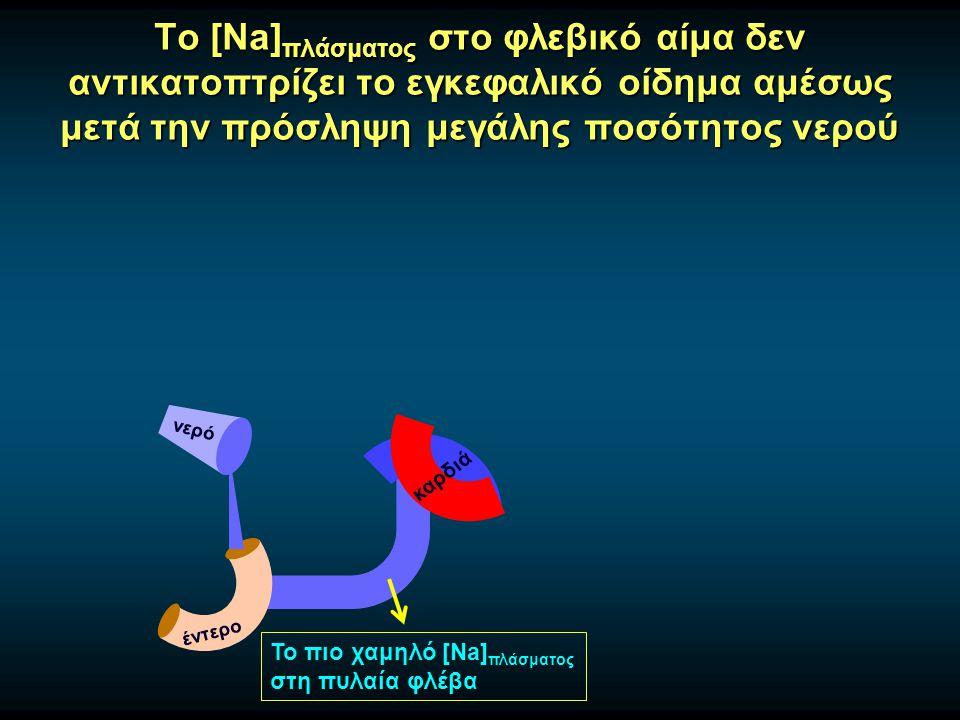 Το [Na] πλάσματος στο φλεβικό αίμα δεν αντικατοπτρίζει το εγκεφαλικό οίδημα αμέσως μετά την πρόσληψη μεγάλης ποσότητος νερού έντερο νερό καρδιά Το πιο χαμηλό [Na] πλάσματος στη πυλαία φλέβα