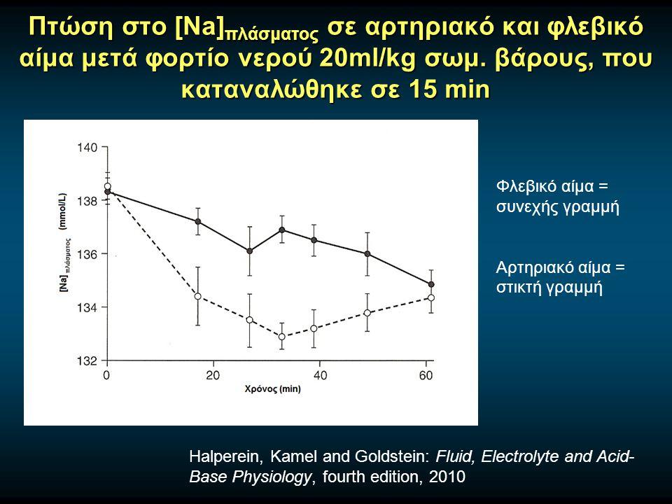 Πτώση στο [Na] πλάσματος σε αρτηριακό και φλεβικό αίμα μετά φορτίο νερού 20ml/kg σωμ.