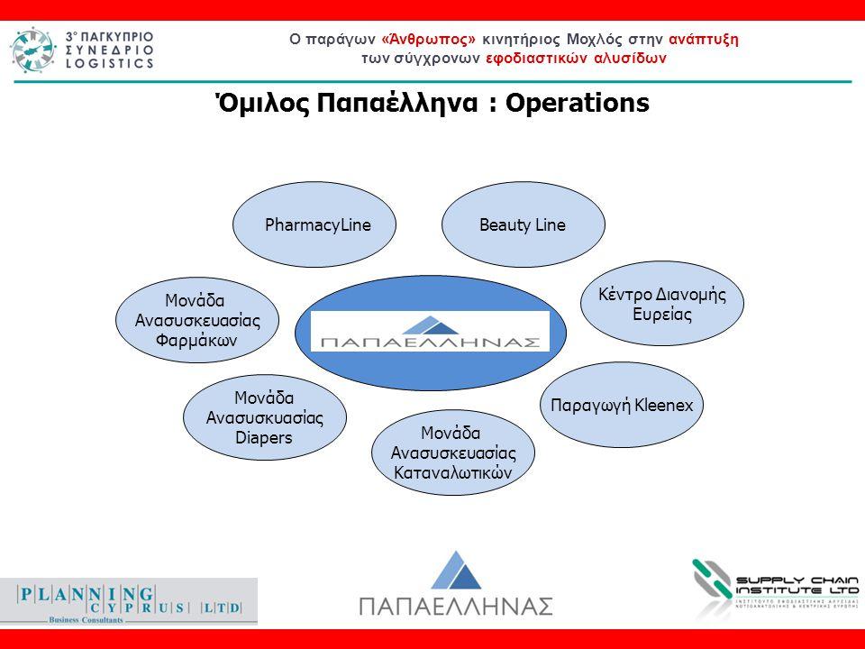 Ο παράγων «Άνθρωπος» κινητήριος Μοχλός στην ανάπτυξη των σύγχρονων εφοδιαστικών αλυσίδων Εκτελεστικός Δ/ντης (CEO) MarketingSectors Business Development Business Units Human Resources OperationsSupply ChainITFinance Οργανόγραμμα Χ.