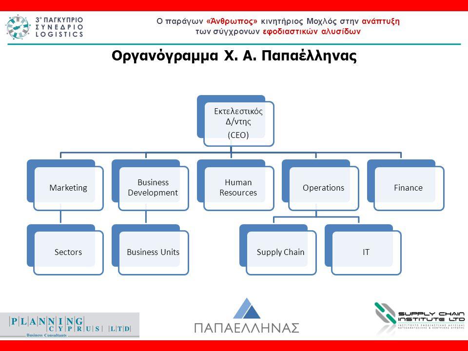 Ο παράγων «Άνθρωπος» κινητήριος Μοχλός στην ανάπτυξη των σύγχρονων εφοδιαστικών αλυσίδων Εκτελεστικός Δ/ντης (CEO) MarketingSectors Business Developme